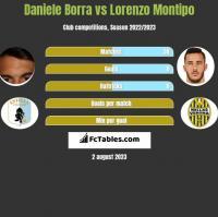 Daniele Borra vs Lorenzo Montipo h2h player stats