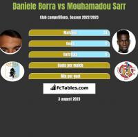 Daniele Borra vs Mouhamadou Sarr h2h player stats