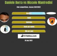 Daniele Borra vs Niccolo Manfredini h2h player stats