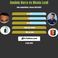 Daniele Borra vs Nicola Leali h2h player stats