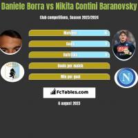 Daniele Borra vs Nikita Contini Baranovsky h2h player stats