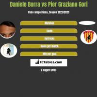 Daniele Borra vs Pier Graziano Gori h2h player stats