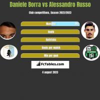 Daniele Borra vs Alessandro Russo h2h player stats