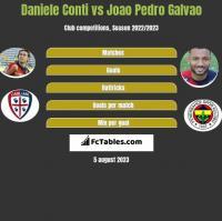 Daniele Conti vs Joao Pedro Galvao h2h player stats