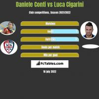 Daniele Conti vs Luca Cigarini h2h player stats