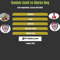 Daniele Conti vs Marko Rog h2h player stats