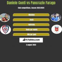 Daniele Conti vs Pancrazio Farago h2h player stats