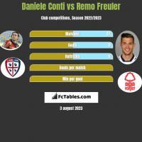 Daniele Conti vs Remo Freuler h2h player stats