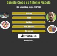 Daniele Croce vs Antonio Piccolo h2h player stats