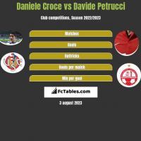 Daniele Croce vs Davide Petrucci h2h player stats