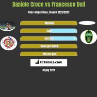 Daniele Croce vs Francesco Deli h2h player stats