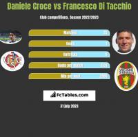 Daniele Croce vs Francesco Di Tacchio h2h player stats