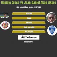 Daniele Croce vs Jean-Daniel Akpa-Akpro h2h player stats
