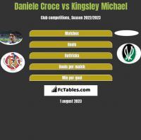Daniele Croce vs Kingsley Michael h2h player stats
