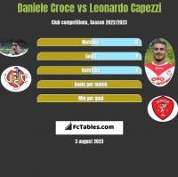 Daniele Croce vs Leonardo Capezzi h2h player stats