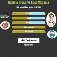 Daniele Croce vs Luca Valzania h2h player stats