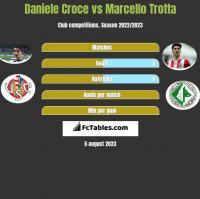 Daniele Croce vs Marcello Trotta h2h player stats