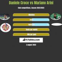 Daniele Croce vs Mariano Arini h2h player stats