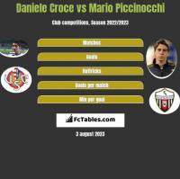 Daniele Croce vs Mario Piccinocchi h2h player stats