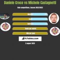 Daniele Croce vs Michele Castagnetti h2h player stats