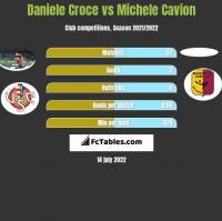 Daniele Croce vs Michele Cavion h2h player stats
