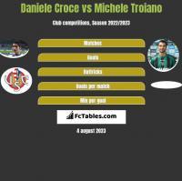 Daniele Croce vs Michele Troiano h2h player stats