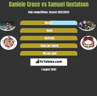 Daniele Croce vs Samuel Gustafson h2h player stats