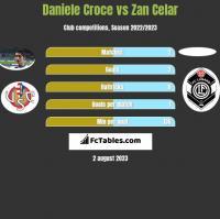 Daniele Croce vs Zan Celar h2h player stats