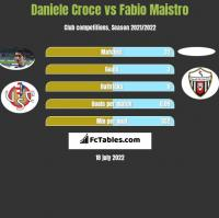 Daniele Croce vs Fabio Maistro h2h player stats