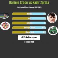 Daniele Croce vs Nadir Zortea h2h player stats