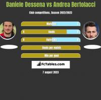 Daniele Dessena vs Andrea Bertolacci h2h player stats