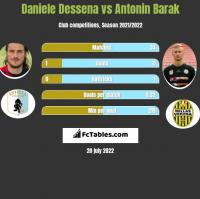 Daniele Dessena vs Antonin Barak h2h player stats