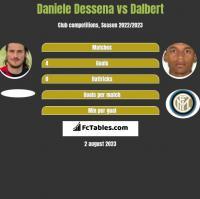 Daniele Dessena vs Dalbert h2h player stats
