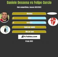 Daniele Dessena vs Felipe Curcio h2h player stats