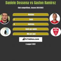 Daniele Dessena vs Gaston Ramirez h2h player stats