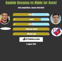 Daniele Dessena vs Hidde ter Avest h2h player stats