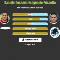 Daniele Dessena vs Ignacio Pussetto h2h player stats