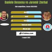 Daniele Dessena vs Jaromir Zmrhal h2h player stats