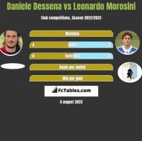 Daniele Dessena vs Leonardo Morosini h2h player stats