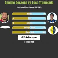 Daniele Dessena vs Luca Tremolada h2h player stats