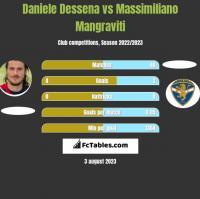 Daniele Dessena vs Massimiliano Mangraviti h2h player stats