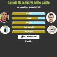 Daniele Dessena vs Mate Jajalo h2h player stats