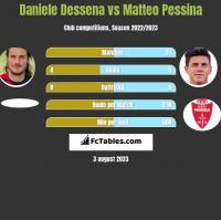 Daniele Dessena vs Matteo Pessina h2h player stats