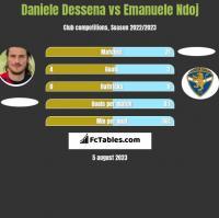 Daniele Dessena vs Emanuele Ndoj h2h player stats