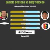 Daniele Dessena vs Eddy Salcedo h2h player stats