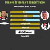 Daniele Dessena vs Hamed Traore h2h player stats