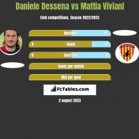 Daniele Dessena vs Mattia Viviani h2h player stats