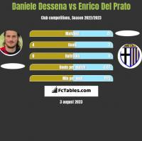 Daniele Dessena vs Enrico Del Prato h2h player stats
