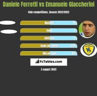 Daniele Ferretti vs Emanuele Giaccherini h2h player stats