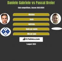 Daniele Gabriele vs Pascal Breier h2h player stats